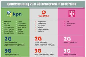 Einde 2G en 3G netwerk